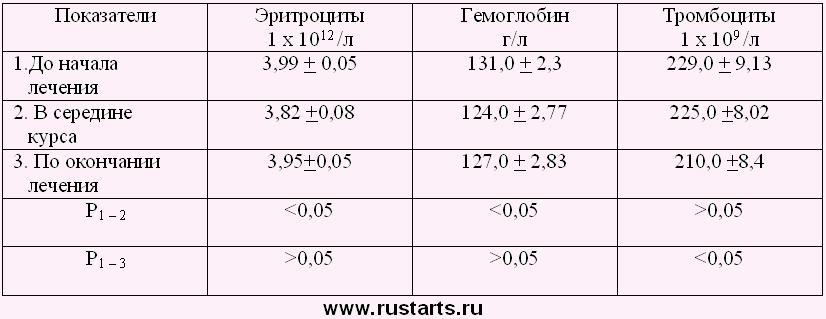 Гематологические показатели при гирудотерапии у больных эндометриозом